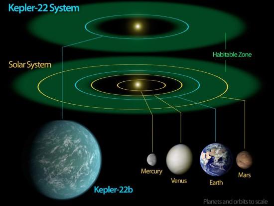 Le système Kepler 22 - B comparé au système solaire. (Crédits : NASA)